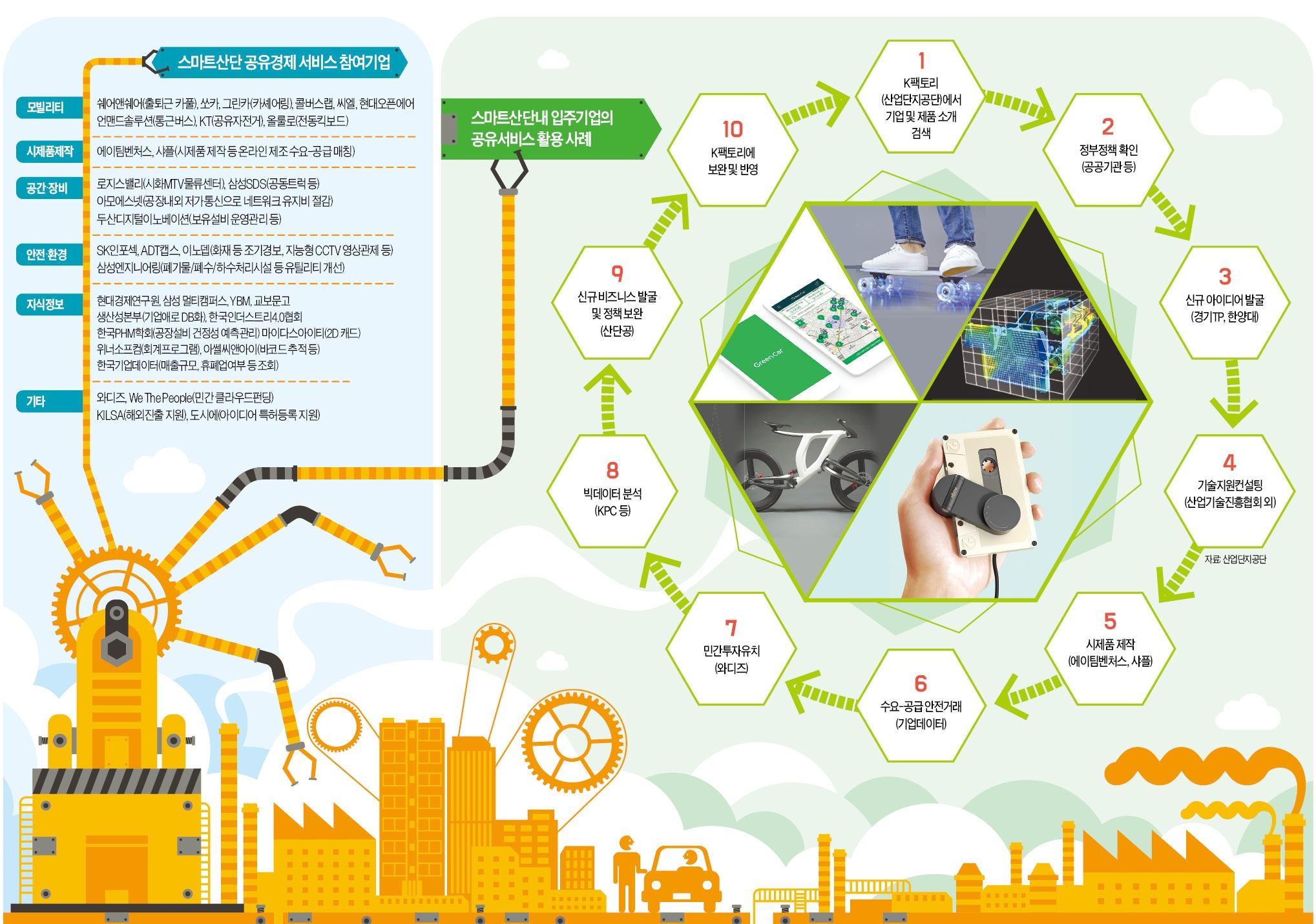 산단공 '스마트 K팩토리' 추진…10인 이하 기업 생산·물류 개방형 혁신 지원